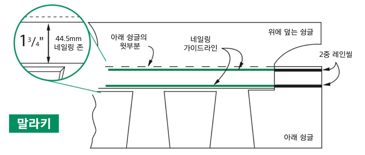 목조주택 지붕재 말라키 아스팔트 슁글의 미국특허 네일링 존